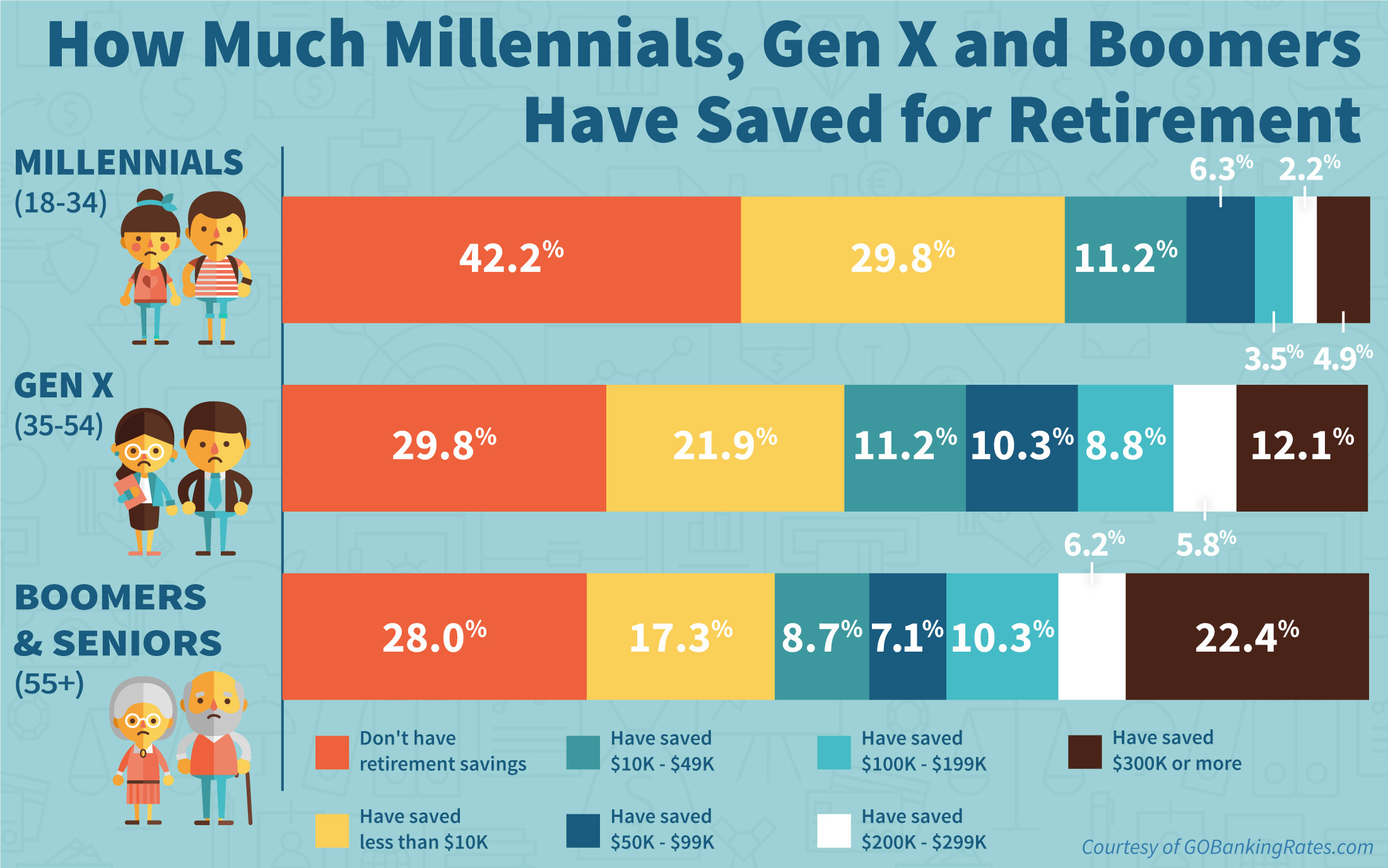 Survey: Comparison of How Much Millennials, Gen Xers, Boomer and Seniors Have Saved for Retirement