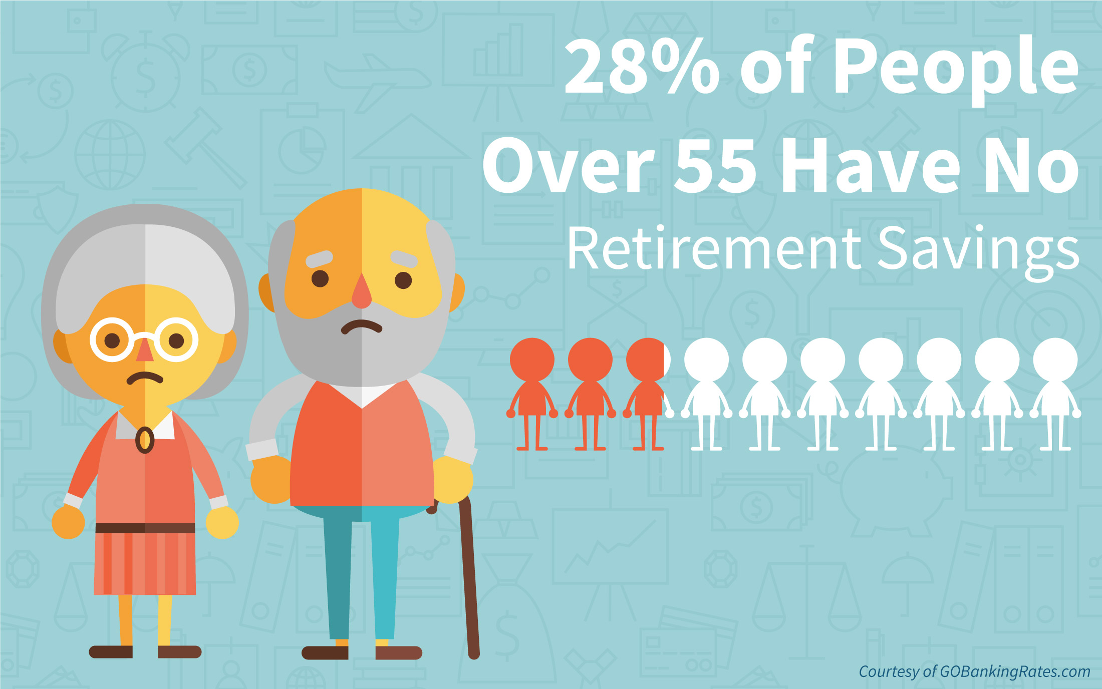 Survey: Nearly 30% of Boomers and Seniors Have No Retirement Savings