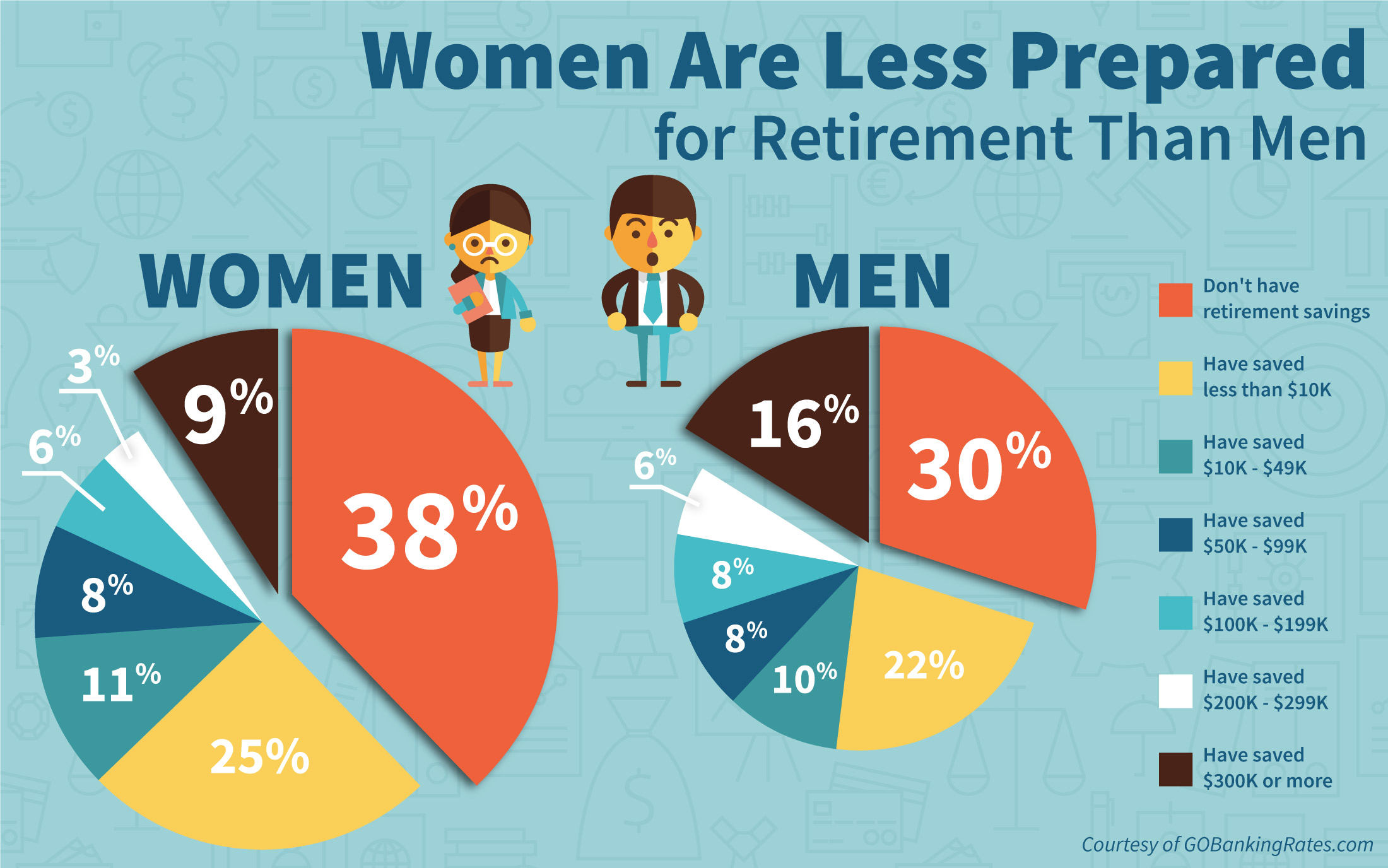 Survey: Retirement Savings Gap Reveals How Far Behind Women Are