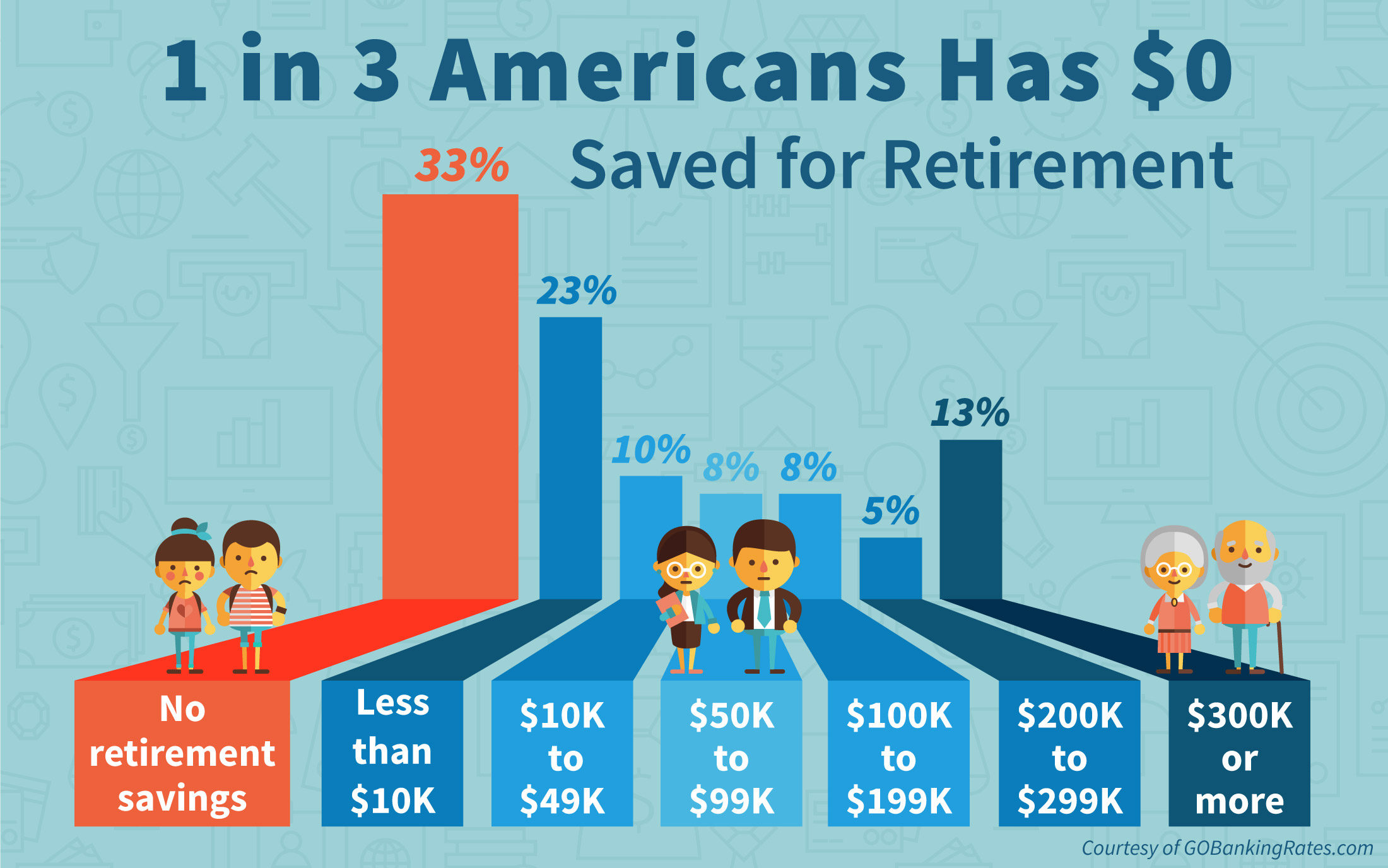 Survey: 1 in 3 People Has $0 Saved for Retirement